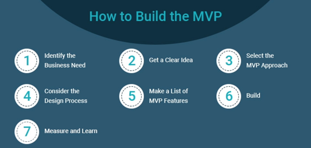 How to build the MVP